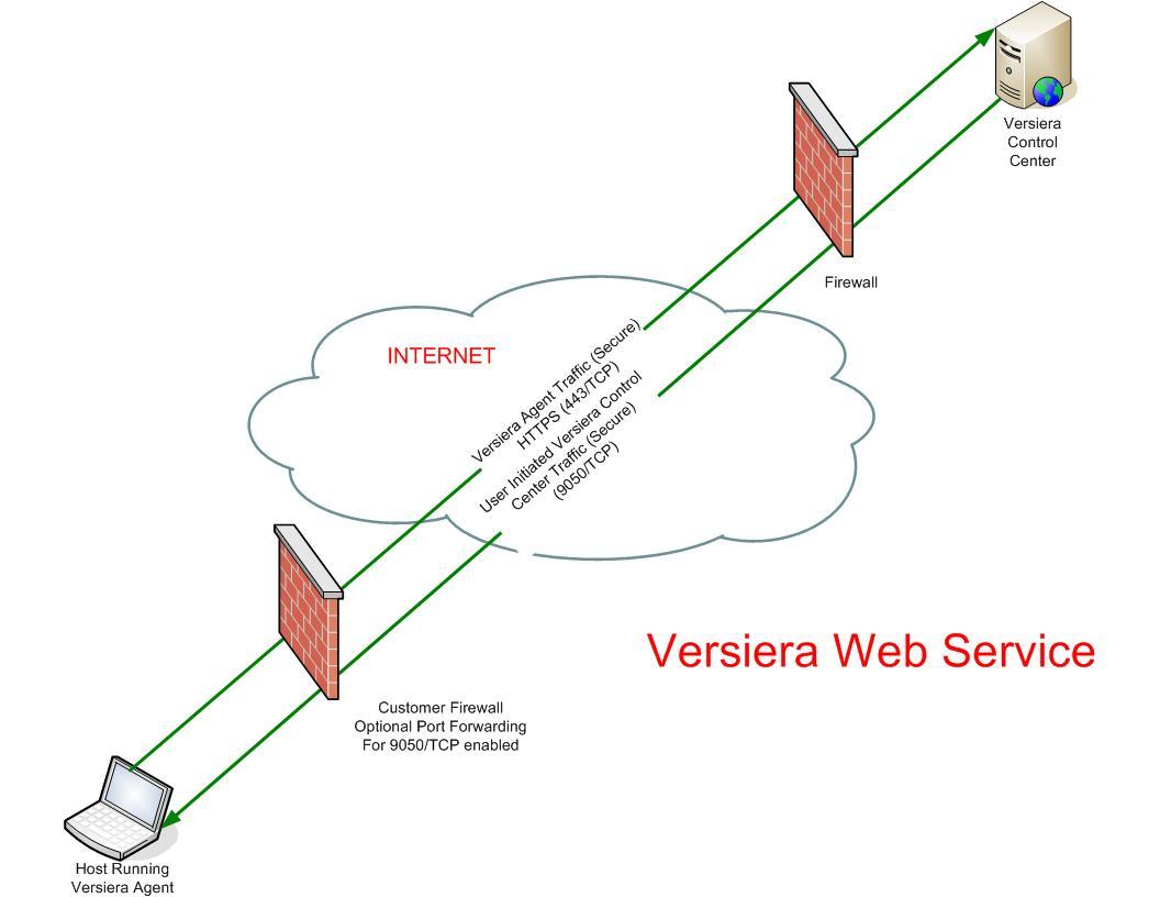 Netcraft Communications Internetdiagram2jpg View Versiera Data Flow Diagram